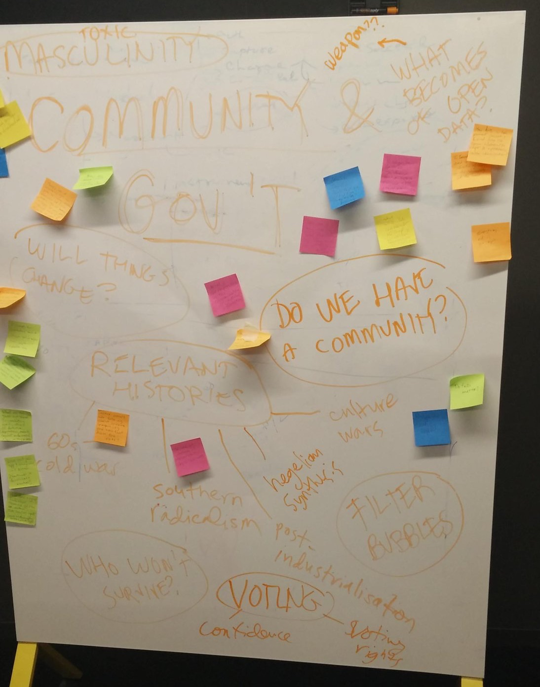 Question 1: How are you feeling about community and government right now?